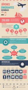 infografia perfil jovenes emigrantes