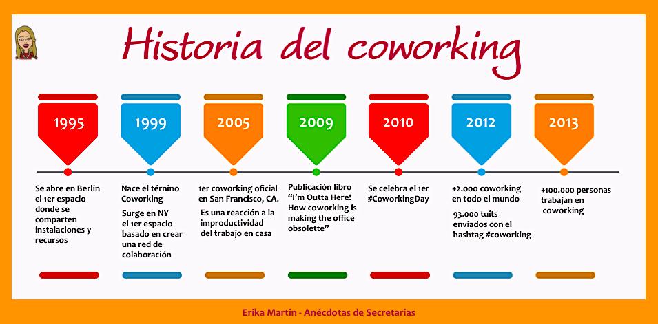 historia-coworking