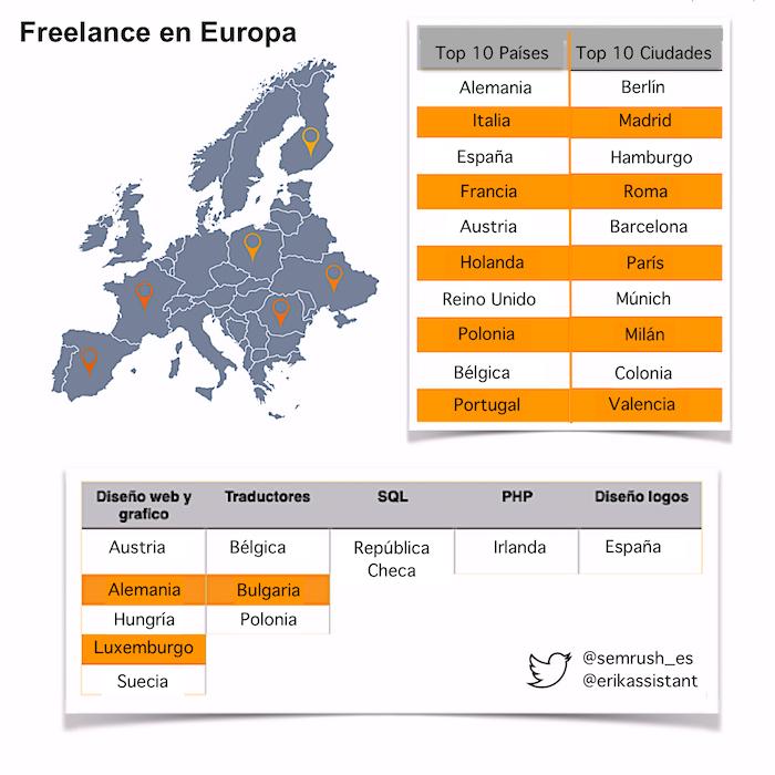 infografia freelance europa