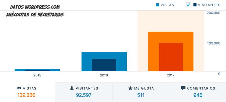 2017 visitas visitantes anacdotas secretarias blog