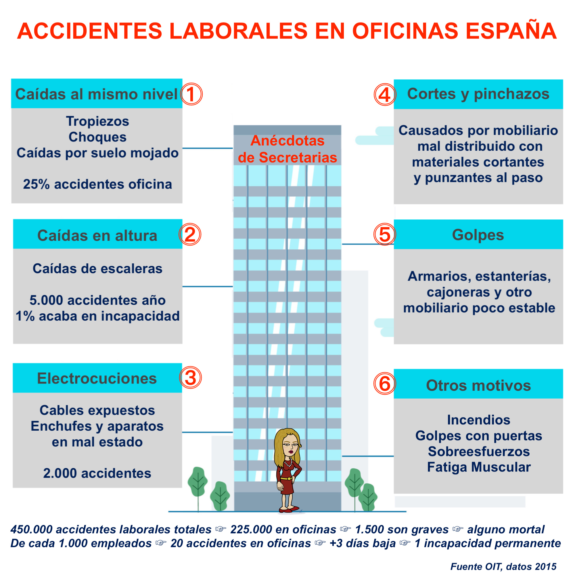 infografia accidentes laborales en oficinas España